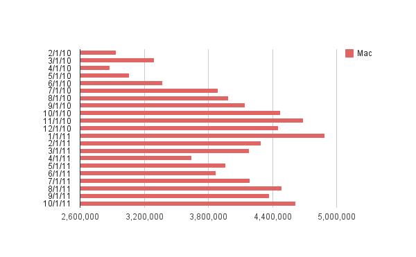 Mac Stats