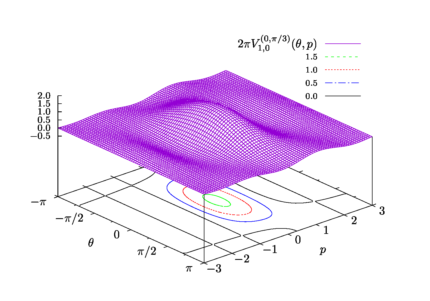 gnuplot / Bugs / #1612 Contours not corrected dashed