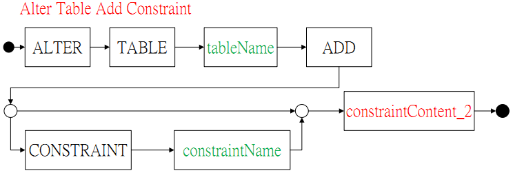 Jackhare wiki supported ansi sql syntax - Alter table add constraint primary key ...