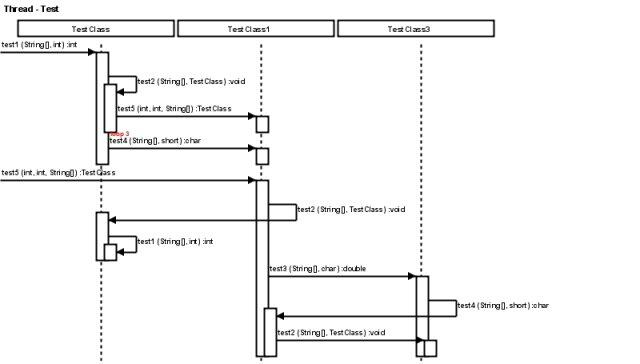 java call trace to uml sequence diagram    wiki    home