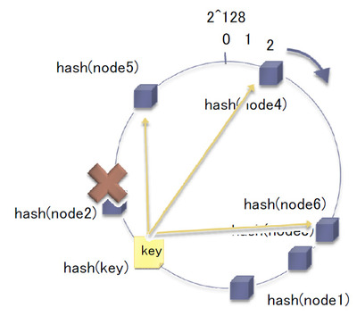 Consistent hashing, cont'd
