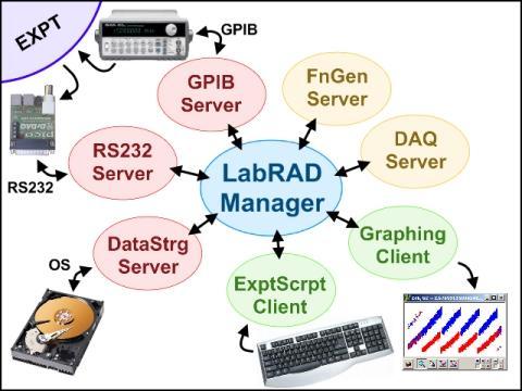 LabRAD / Wiki / ExampleSetup