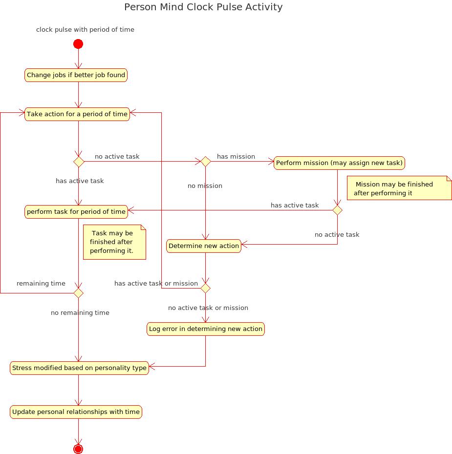 Mars simulation project wiki umldiagrams person mind clock pulse activity diagram pooptronica