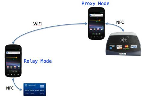 NFCProxy / Wiki / Home