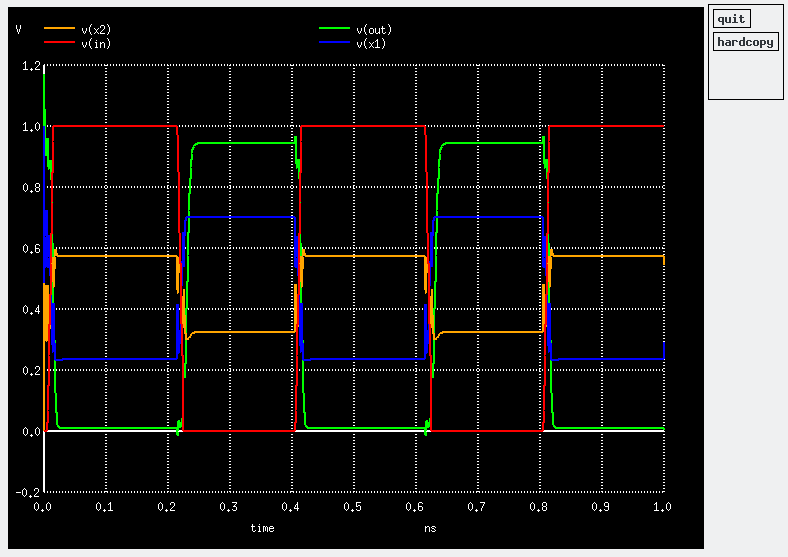 ngspice / Discussion / Help:Transient simulation of inverter chain
