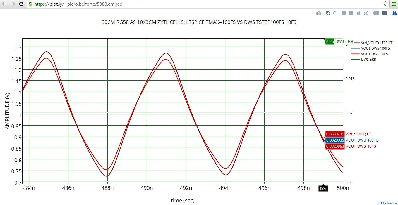 Digital Wave Vs Nodal Analysis For Circuit Simulation An And Here Is The New Ltspice Schematic Followed By A Plot With V In X