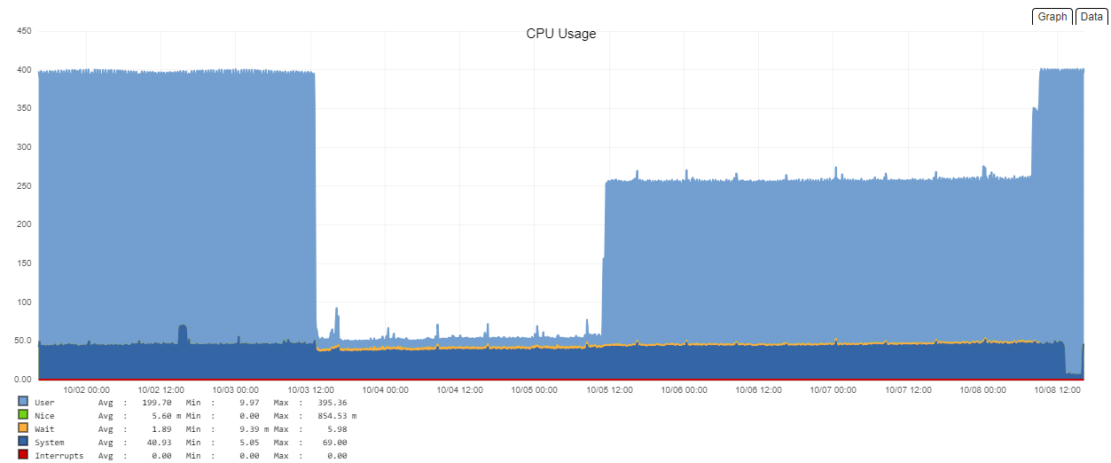 OpenNMS / Re: [opennms-discuss] Something is killing my CPU