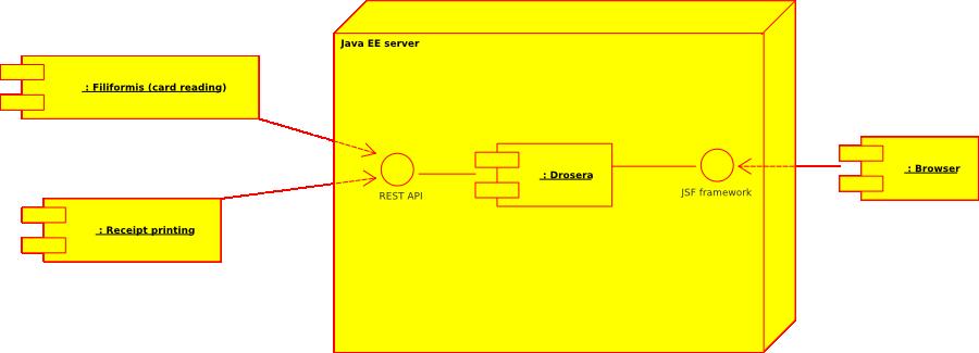 Drosera wiki development documentation deployment diagram ccuart Image collections