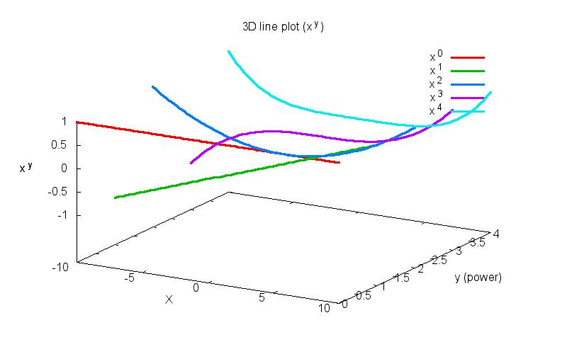 Perl Data Language / Wiki / Plotting_with_PDL::Graphics::Gnuplot