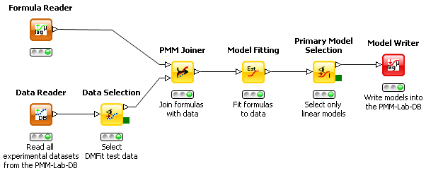 PMM-Lab - Primary Model Generation Workflow