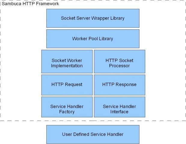 Sambuca Embedded HTTP Framework / Wiki / Home