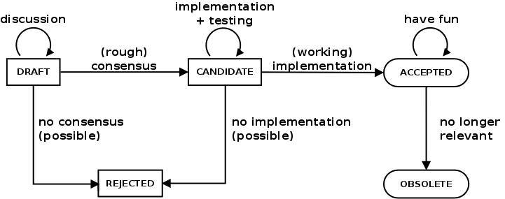 SEP state diagram