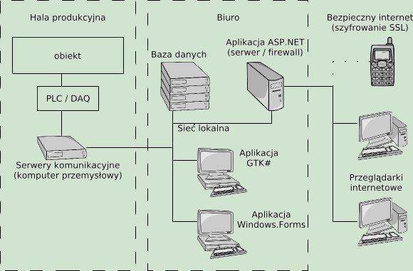 przykładowa rozproszona aplikacja SCADA