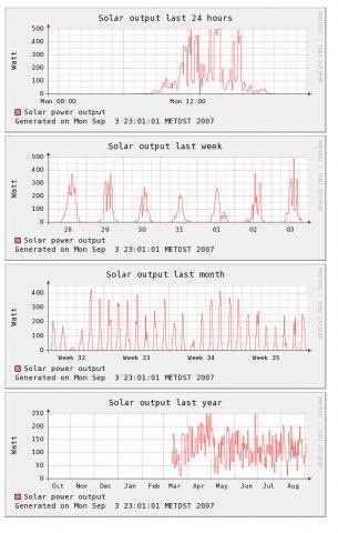Soladin Graphs