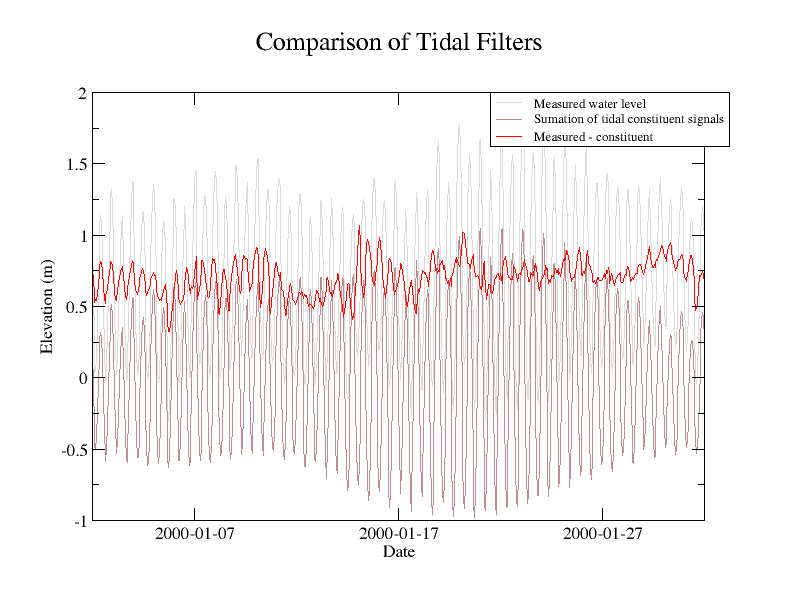 Tidal Analysis Program in PYthon / Wiki / CompareTidalFilters