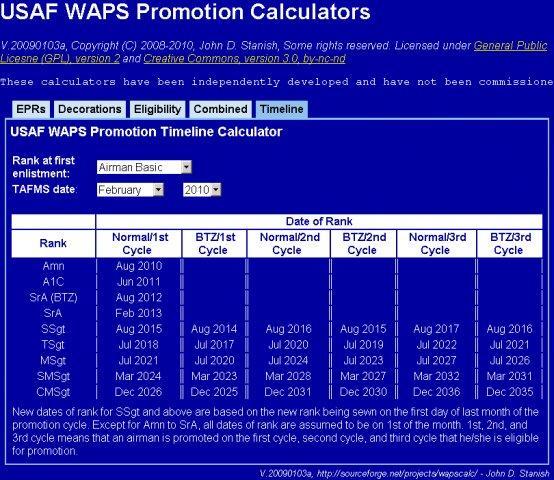 Officer promotion timeline – air force journey.