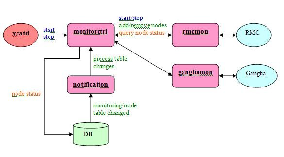 xCAT / Wiki / Monitoring_an_xCAT_Cluster