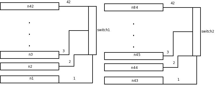 xCAT / Wiki / XCAT_iDataPlex_Cluster_Quick_Start